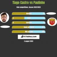 Tiago Castro vs Paulinho h2h player stats