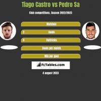 Tiago Castro vs Pedro Sa h2h player stats