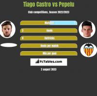 Tiago Castro vs Pepelu h2h player stats