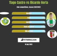 Tiago Castro vs Ricardo Horta h2h player stats
