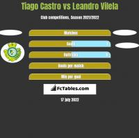 Tiago Castro vs Leandro Vilela h2h player stats