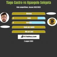 Tiago Castro vs Kgaogelo Sekgota h2h player stats