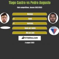 Tiago Castro vs Pedro Augusto h2h player stats