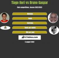 Tiago Ilori vs Bruno Gaspar h2h player stats