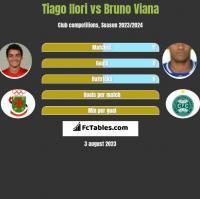 Tiago Ilori vs Bruno Viana h2h player stats