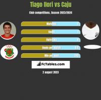 Tiago Ilori vs Caju h2h player stats