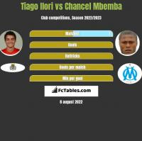 Tiago Ilori vs Chancel Mbemba h2h player stats