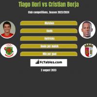 Tiago Ilori vs Cristian Borja h2h player stats
