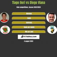 Tiago Ilori vs Diogo Viana h2h player stats
