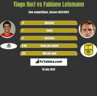 Tiago Ilori vs Fabiano Leismann h2h player stats