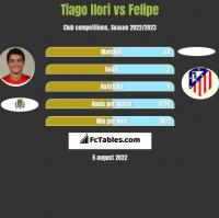 Tiago Ilori vs Felipe h2h player stats
