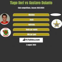 Tiago Ilori vs Gustavo Dulanto h2h player stats