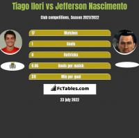 Tiago Ilori vs Jefferson Nascimento h2h player stats