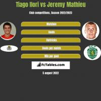 Tiago Ilori vs Jeremy Mathieu h2h player stats