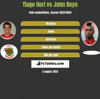 Tiago Ilori vs John Boye h2h player stats