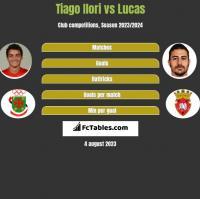 Tiago Ilori vs Lucas h2h player stats