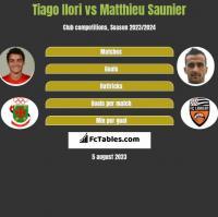 Tiago Ilori vs Matthieu Saunier h2h player stats