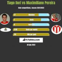 Tiago Ilori vs Maximiliano Pereira h2h player stats