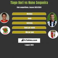Tiago Ilori vs Nuno Sequeira h2h player stats