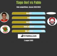 Tiago Ilori vs Pablo h2h player stats