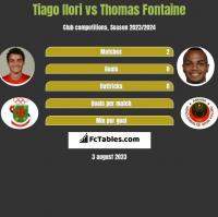 Tiago Ilori vs Thomas Fontaine h2h player stats