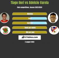 Tiago Ilori vs Adelcio Varela h2h player stats