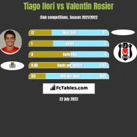 Tiago Ilori vs Valentin Rosier h2h player stats