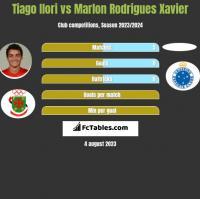 Tiago Ilori vs Marlon Rodrigues Xavier h2h player stats