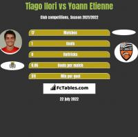 Tiago Ilori vs Yoann Etienne h2h player stats