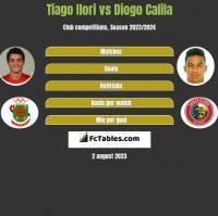 Tiago Ilori vs Diogo Calila h2h player stats