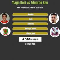 Tiago Ilori vs Eduardo Kau h2h player stats