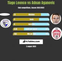 Tiago Leonco vs Adnan Aganovic h2h player stats