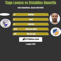 Tiago Leonco vs Efstathios Aloneftis h2h player stats