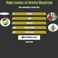 Tiago Leonco vs Gevorg Ghazaryan h2h player stats