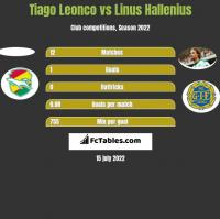 Tiago Leonco vs Linus Hallenius h2h player stats