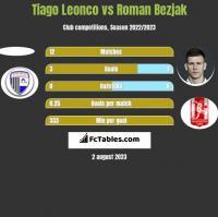 Tiago Leonco vs Roman Bezjak h2h player stats