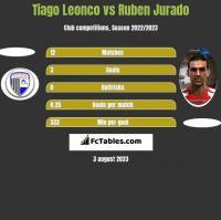 Tiago Leonco vs Ruben Jurado h2h player stats