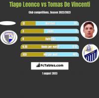 Tiago Leonco vs Tomas De Vincenti h2h player stats