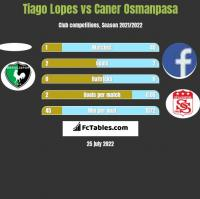 Tiago Lopes vs Caner Osmanpasa h2h player stats