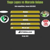 Tiago Lopes vs Marcelo Goiano h2h player stats