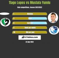 Tiago Lopes vs Mustafa Yumlu h2h player stats