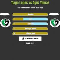 Tiago Lopes vs Oguz Yilmaz h2h player stats