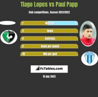 Tiago Lopes vs Paul Papp h2h player stats