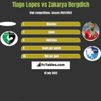 Tiago Lopes vs Zakarya Bergdich h2h player stats