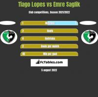 Tiago Lopes vs Emre Saglik h2h player stats