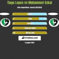 Tiago Lopes vs Muhammet Ozkal h2h player stats
