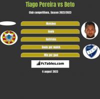 Tiago Pereira vs Beto h2h player stats