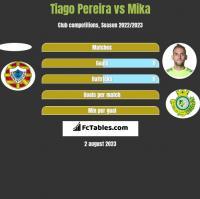 Tiago Pereira vs Mika h2h player stats