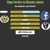 Tiago Pereira vs Ricardo Janota h2h player stats