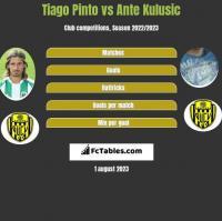 Tiago Pinto vs Ante Kulusic h2h player stats
